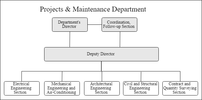 Projects & Maintenance Department