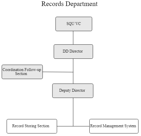 Records department