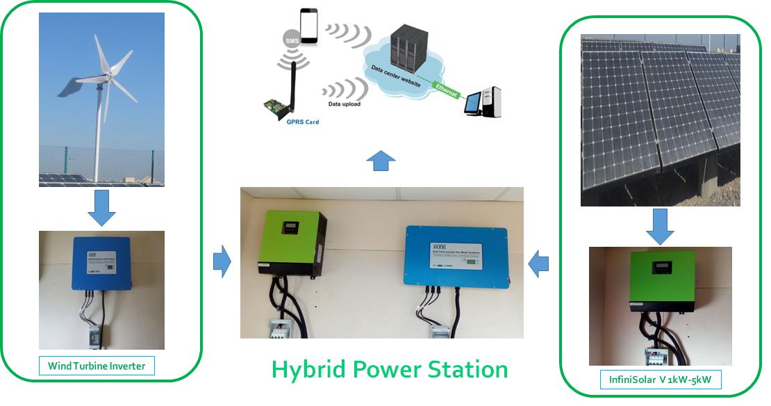 Hybrid Power Station