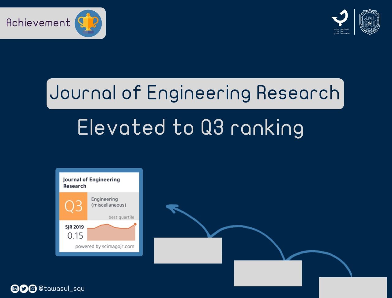 Journal of Engineering Research elevated to Q3 ranking